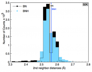 The Hydrogenation Dynamics of h-BN Sheets