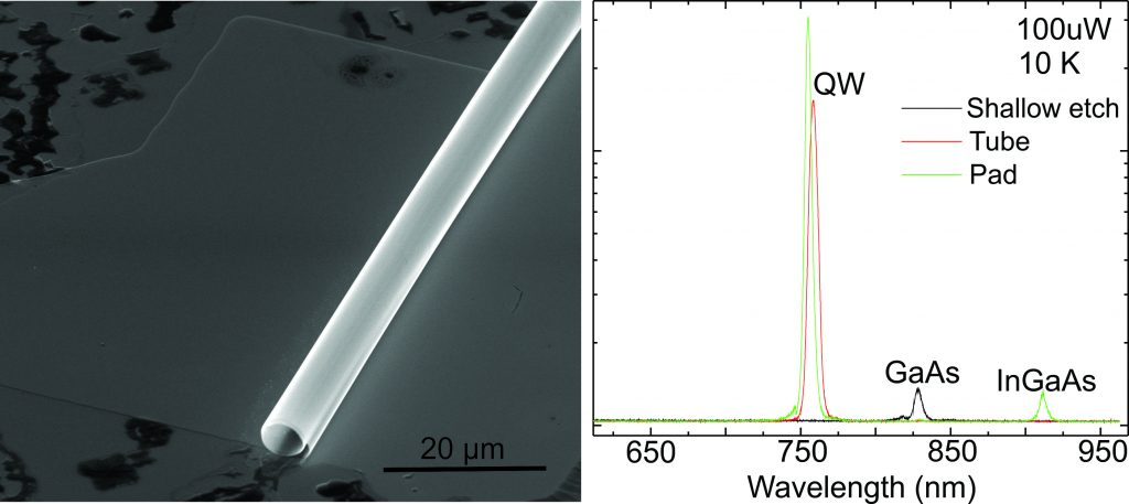 Rolled-up tube with integated QW and its PL spectra