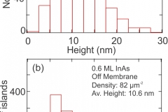"""""""Straining Nanomembranes via Highly Mismatched Heteroepitaxial Growth: InAs Islands on Compliant Si Substrates."""" ACS Nano, v. 6, p. 10287-10295, 2012."""