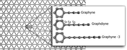 Site-dependent hydrogenation on graphdiyne