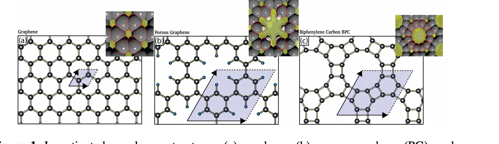 Graphene-like Membranes: From Impermeable to Selective Sieves