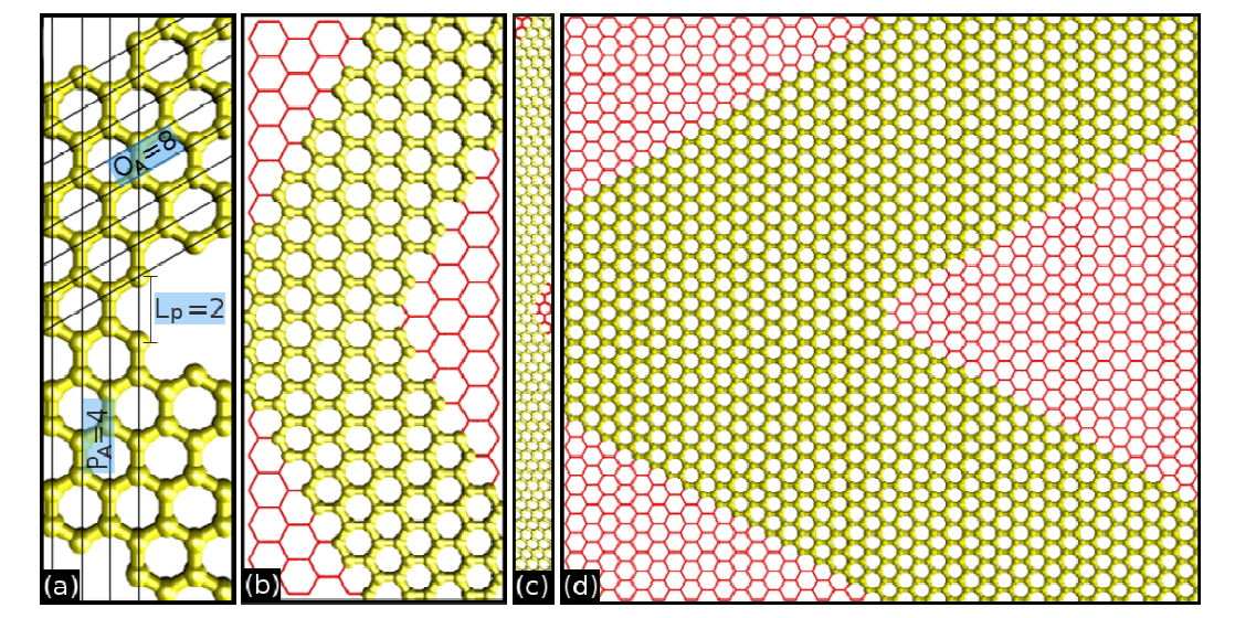 Mechanical Properties of Graphene Nanowiggles