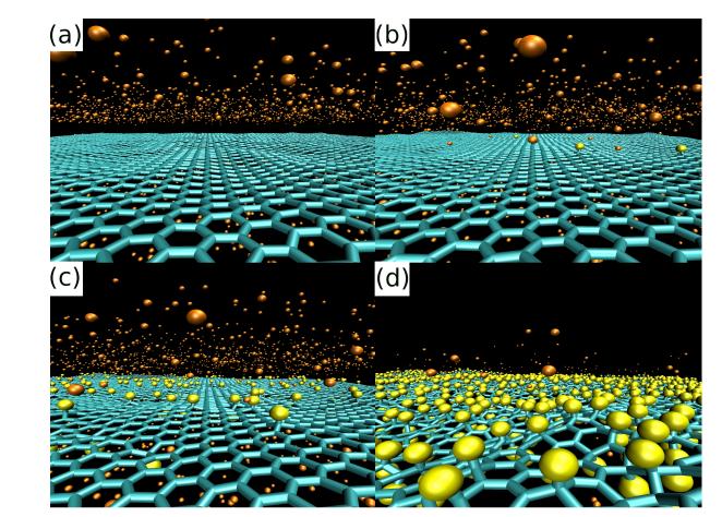 Graphene to Fluorographene: A Reactive Molecular Dynamics Study