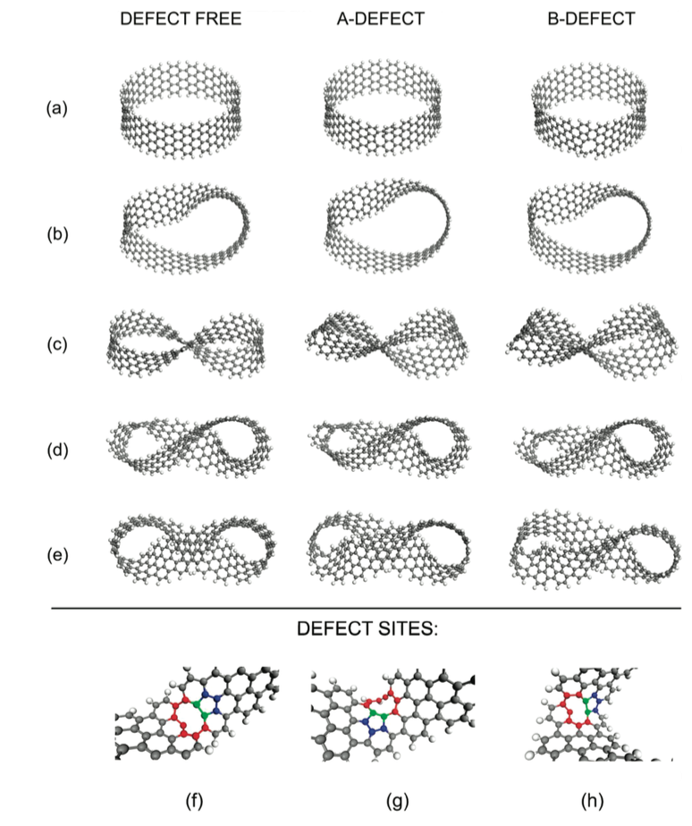 Defects in Graphene-Based Twisted Nanoribbons: Structural, Electronic, and Optical Properties