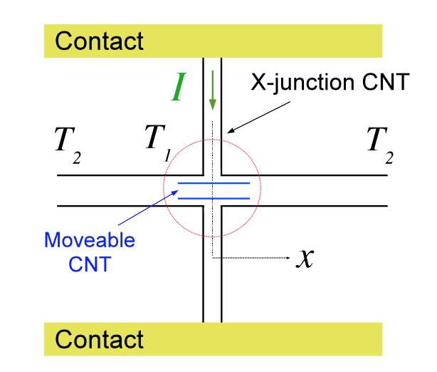 Thermophoretically driven carbon nanotube oscillators