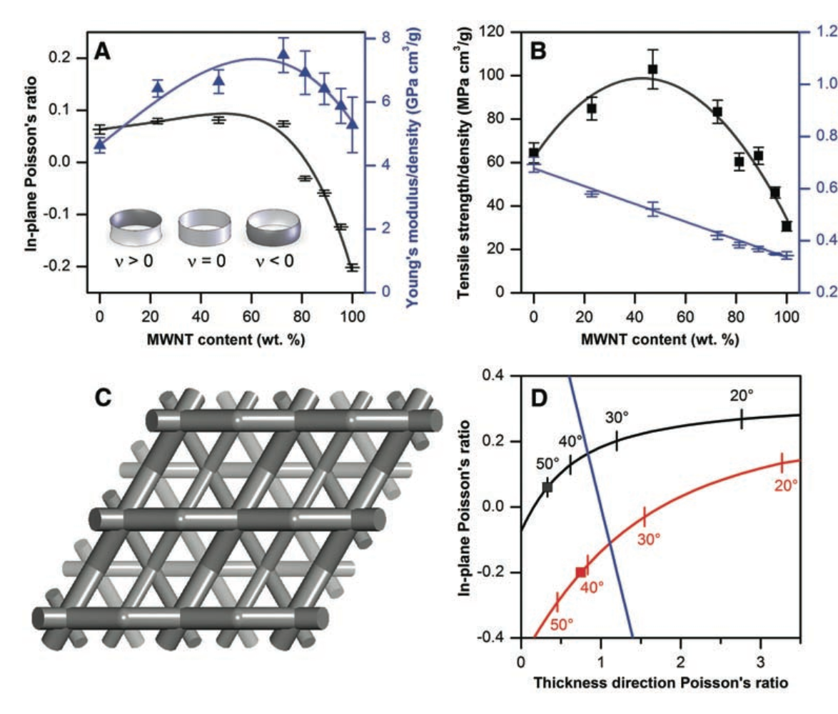 Sign change of Poisson's ratio for carbon nanotube sheets