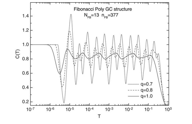 Low-temperature specific heat spectra considering nonextensive long-range correlated quasiperiodic DNA molecules