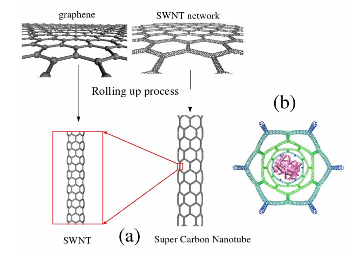 Electronic and Mechanical Properties of Super Carbon Nanotube Networks