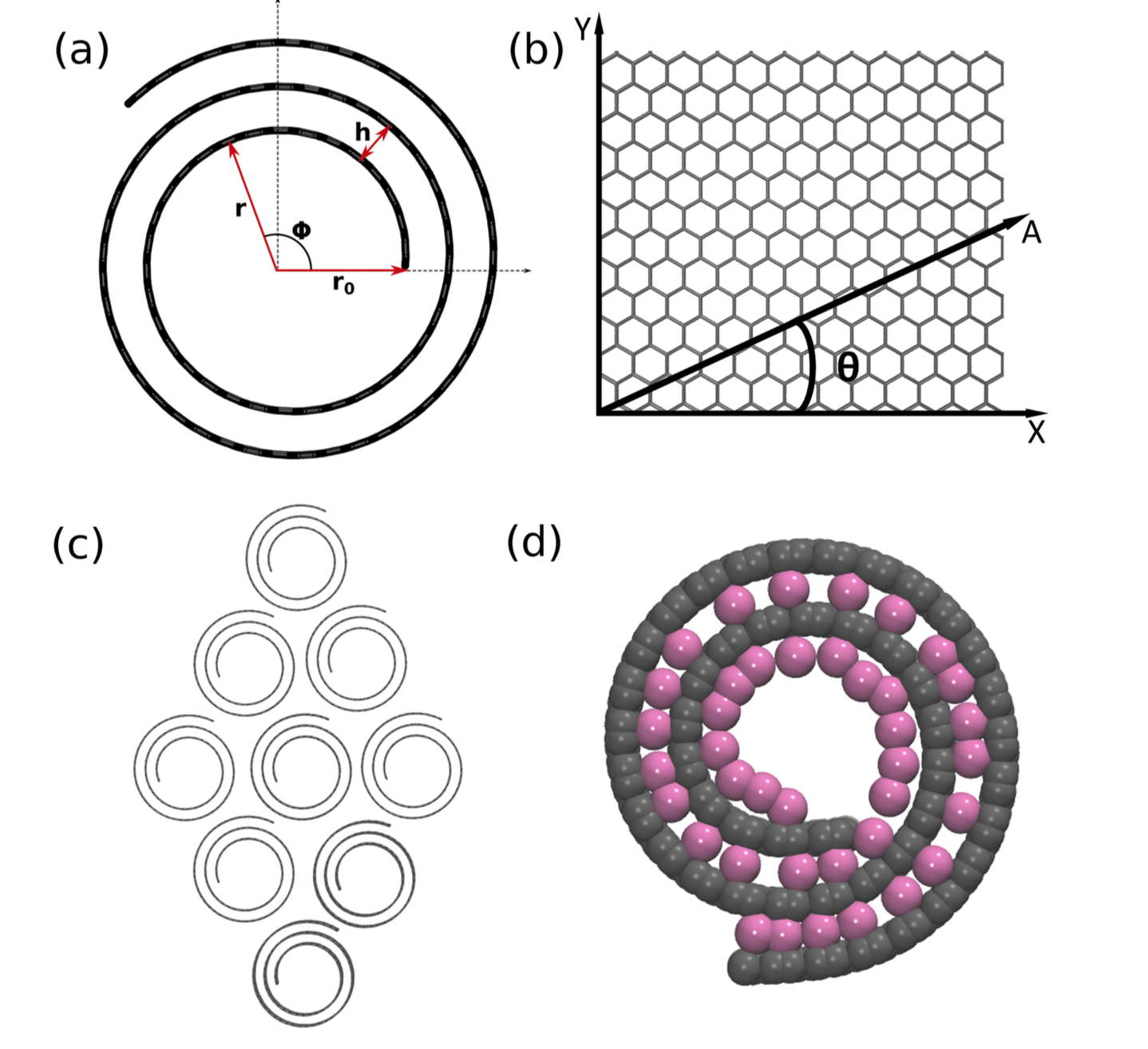 A Brief Review on Syntheses, Structures and Applications of Nanoscrolls