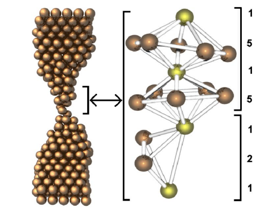 Indication of unusual pentagonal structures in atomic-size Cu nanowires