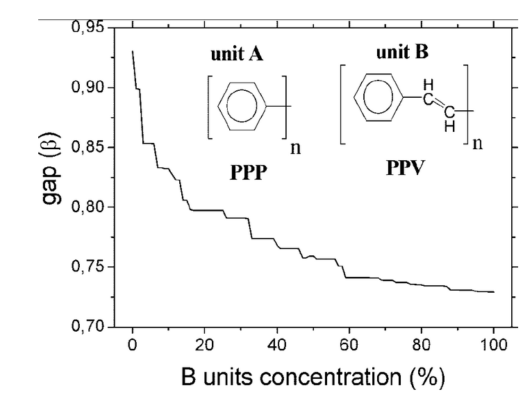 Band gap engineering for poly (p-phenylene) and poly (p-phenylene vinylene) copolymers using the tight-binding approach