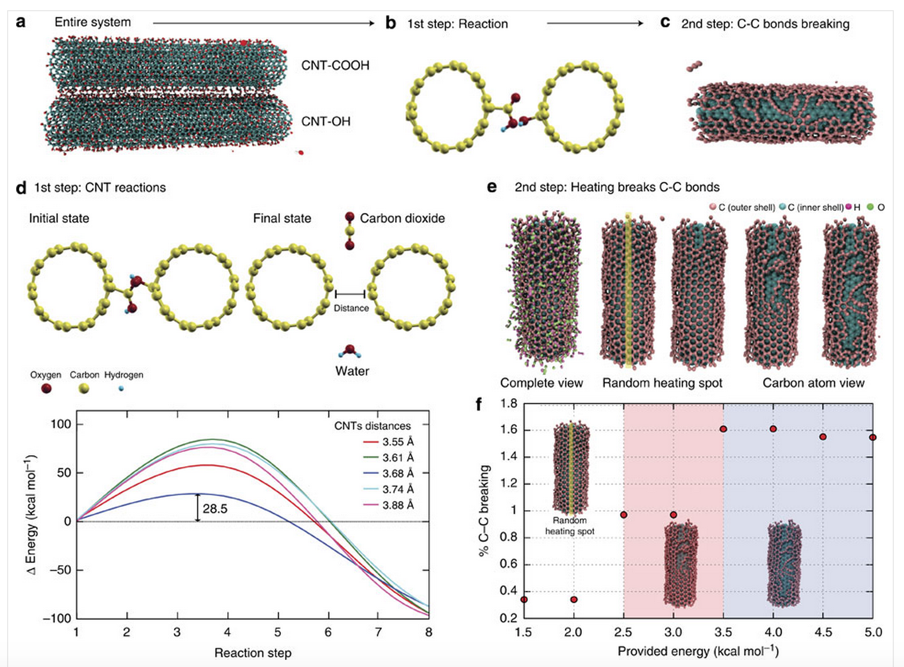 Ambient solid-state mechano-chemical reactions between functionalized carbon nanotubes