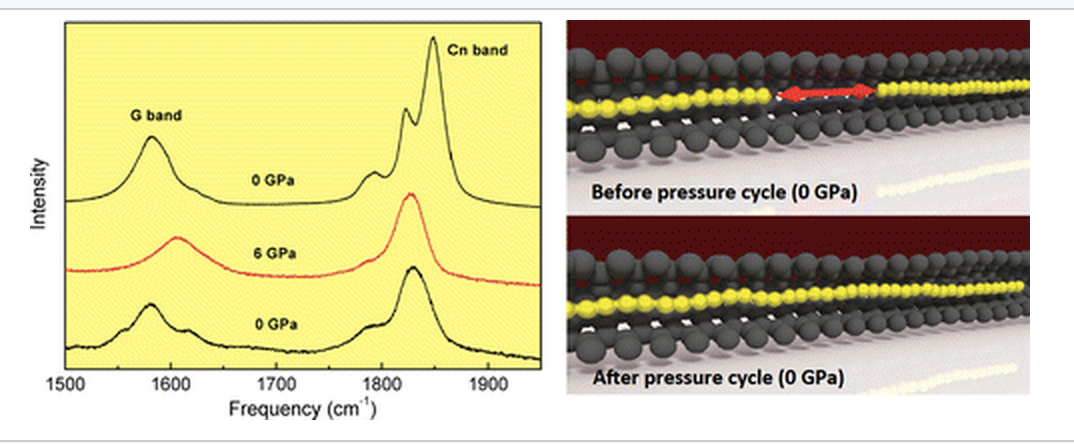 Linear Carbon Chains Under High Pressure Conditions