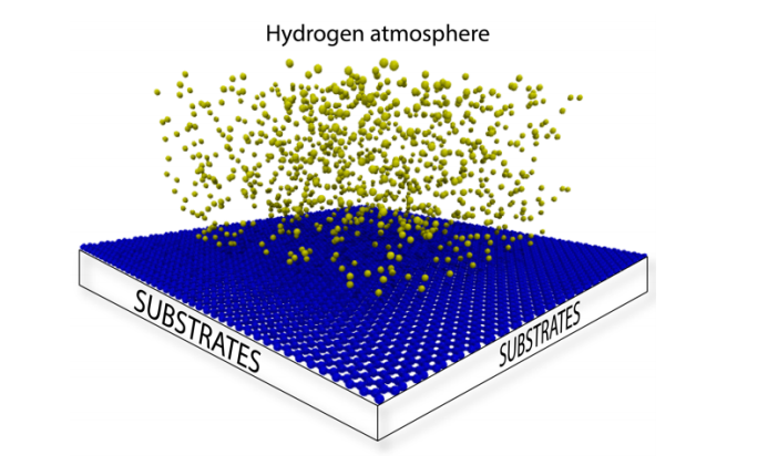 One Side-Graphene Hydrogenation (Graphone): Substrate Effects