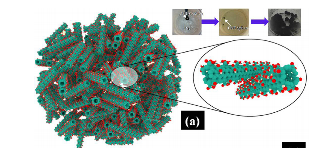 Mechano-chemical stabilization of three-dimensional carbon nanotube aggregates