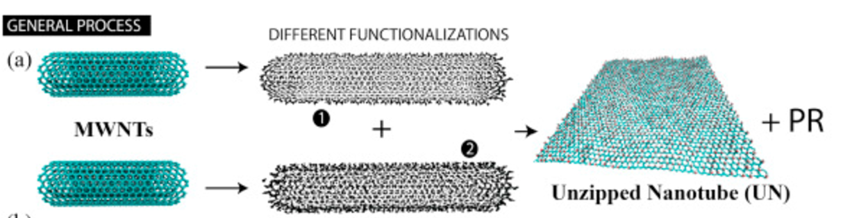 A generic approach for mechano-chemical reactions between carbon nanotubes of different functionalities
