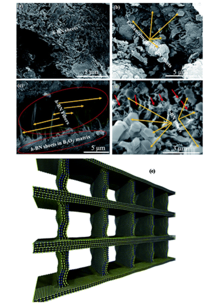 Synthesis and porous h-BN 3D architectures for effective humidity and gas sensors Authors