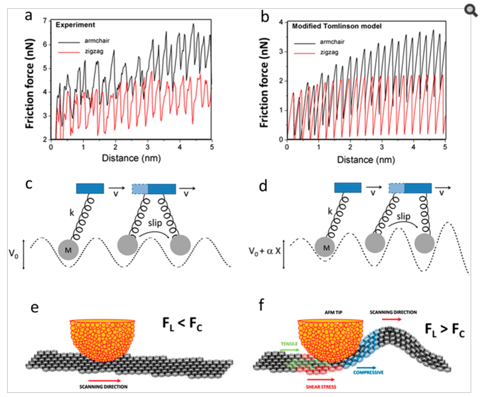 Giant and Tunable Anisotropy of Nanoscale Friction in Graphene