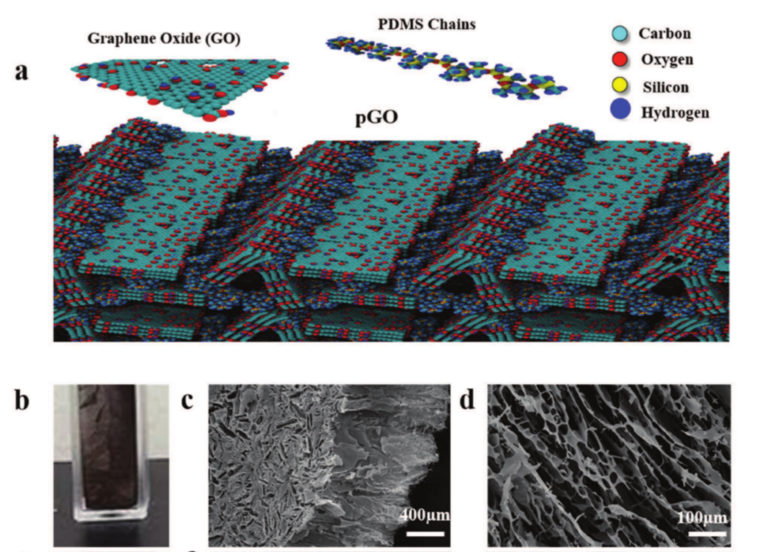 High Toughness in Ultralow Density Graphene Oxide Foam