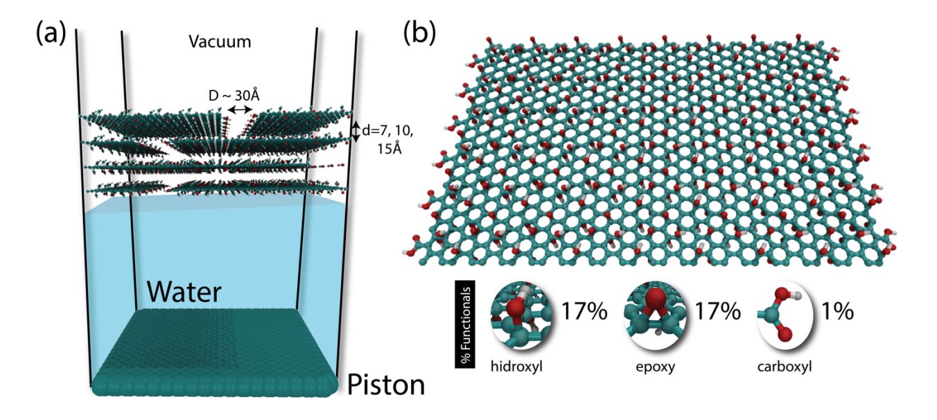Water Permeation through Layered Graphene-based Membranes: A Fully Atomistic Molecular Dynamics Investigation