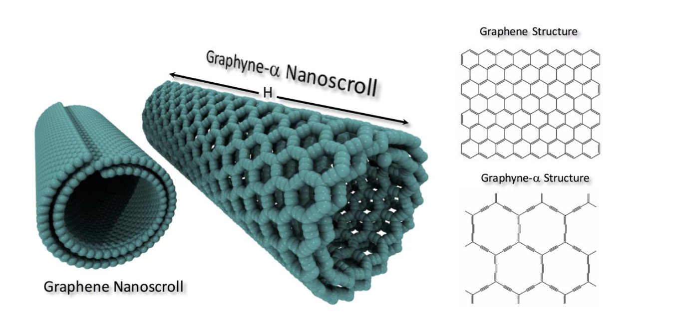 Mechanical and Thermal Stability of Graphyne and Graphdiyne Nanoscrolls
