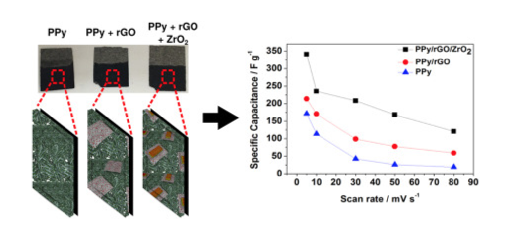 One-step electrodeposited 3D-ternary composite of zirconia nanoparticles, rGO and polypyrrole with enhanced supercapacitor performance