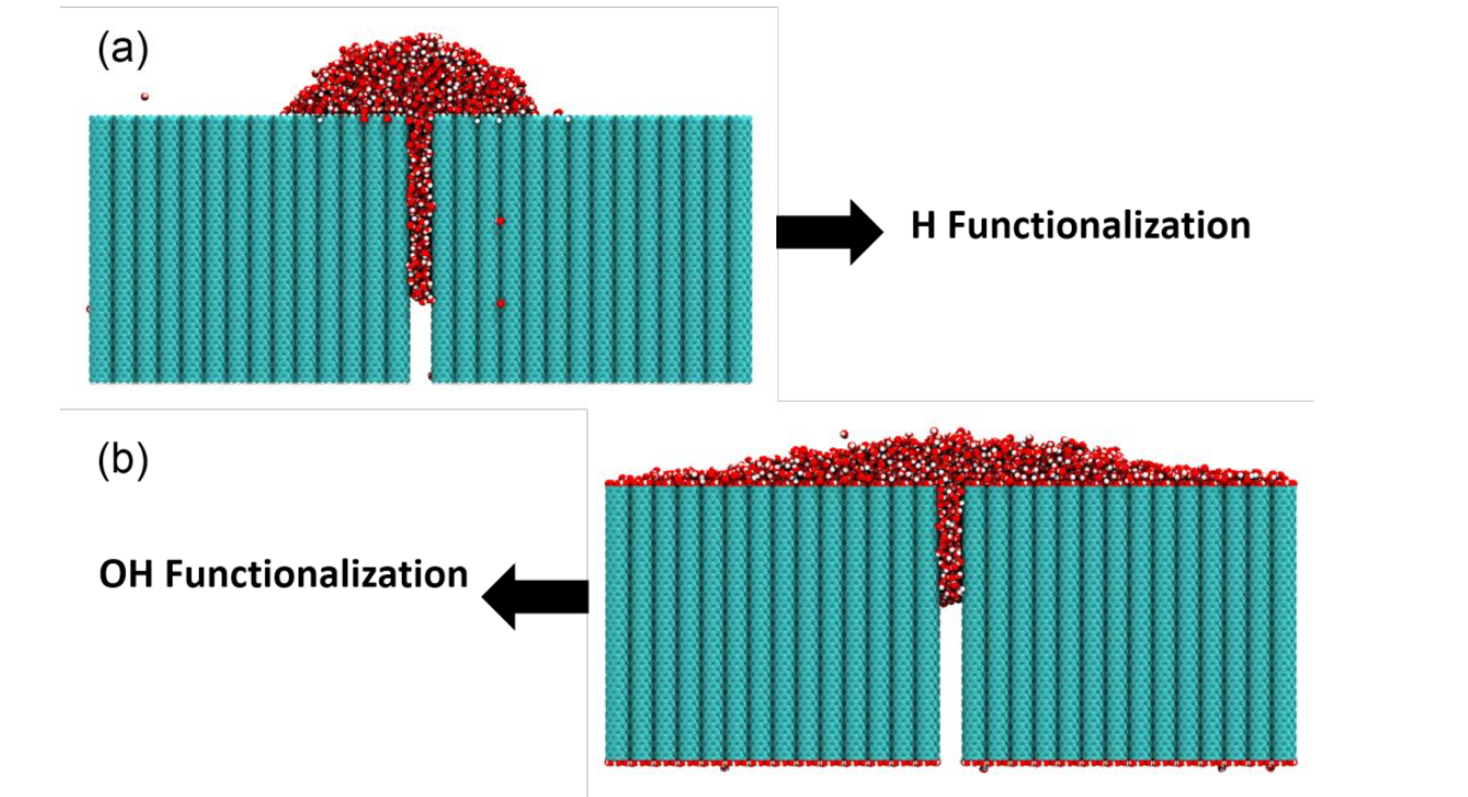 Permeation of Water Nanodroplets on Carbon Nanotubes Forests