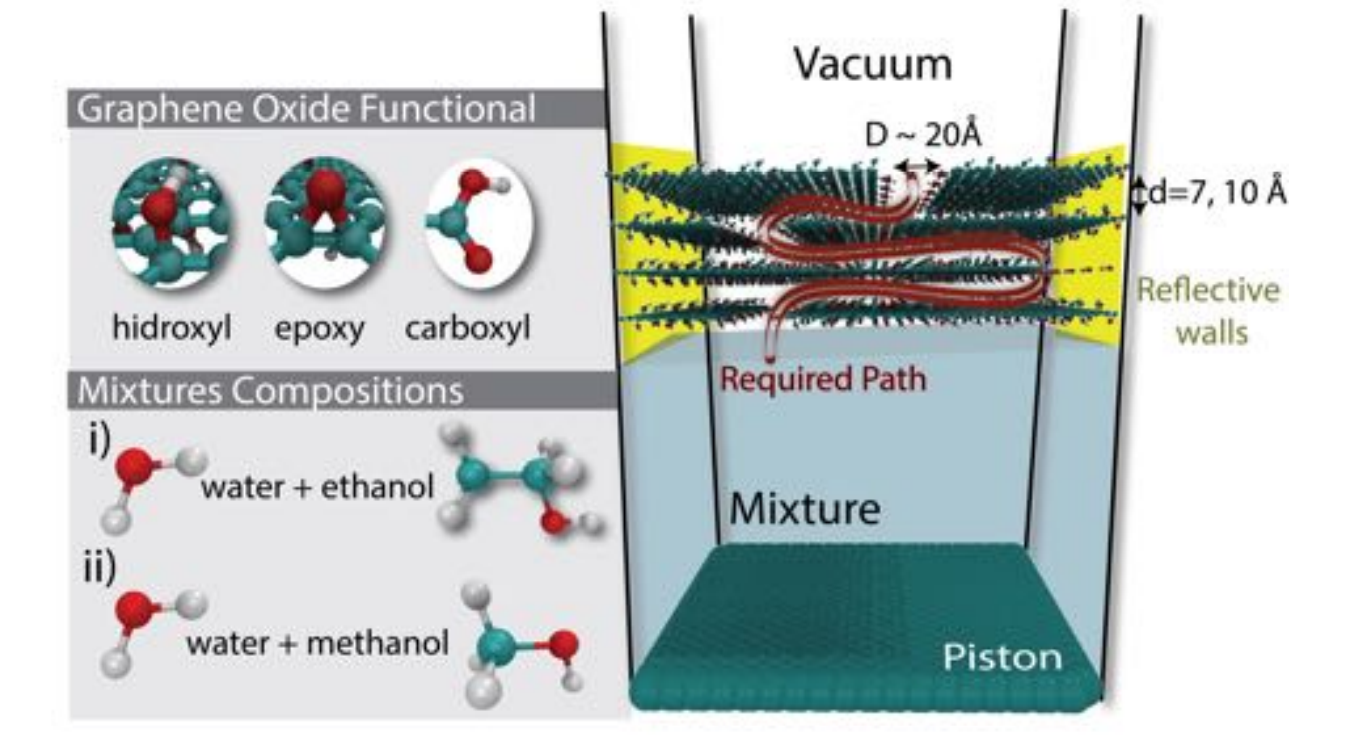 Insights on the mechanism of water-alcohol separation in multilayer graphene oxide membranes: entropic versus enthalpic factors (under review)