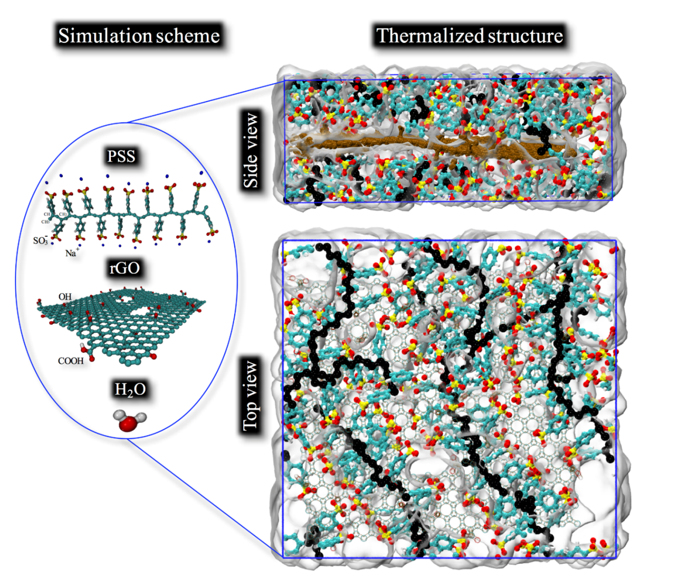 Synthesis, characterization and computational simulation of graphene nanoplatelets stabilized in poly (styrene sulfonate) sodium salt