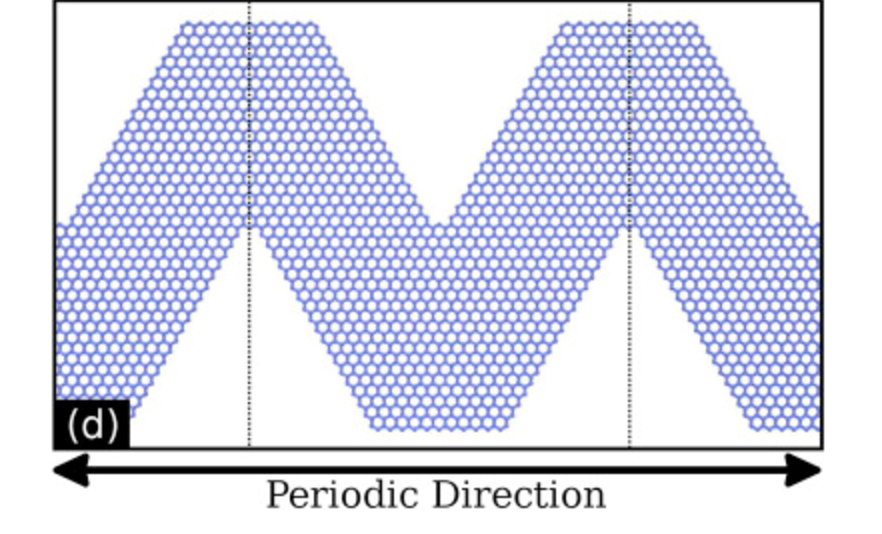 Mechanical properties and fracture patterns of graphene (graphitic) nanowiggles