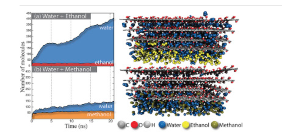Insights on the mechanism of water-alcohol separation in multilayer graphene oxide membranes: entropic versus enthalpic factors