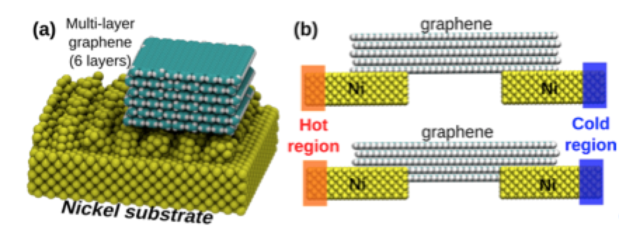 Improving Graphene-metal Contacts: Thermal Induced Polishing