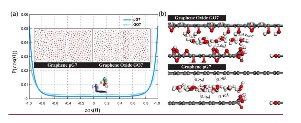 Water/alcohol separation via layered oxide graphene membranes