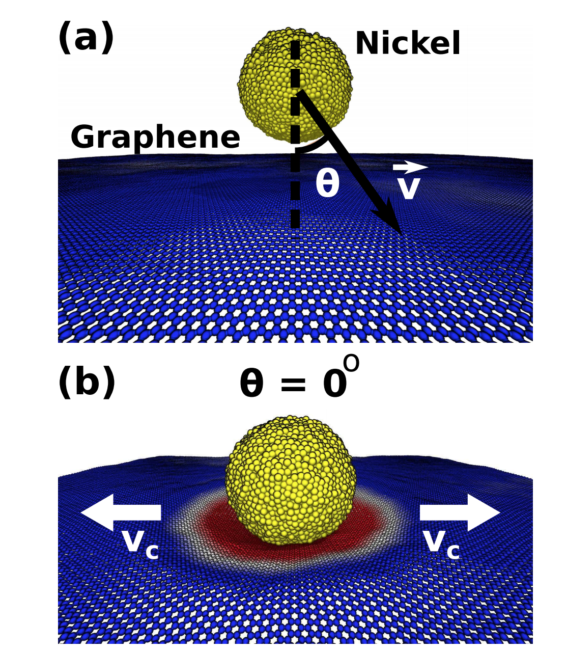 Scale Effects on the Ballistic Penetration of Graphene Sheets