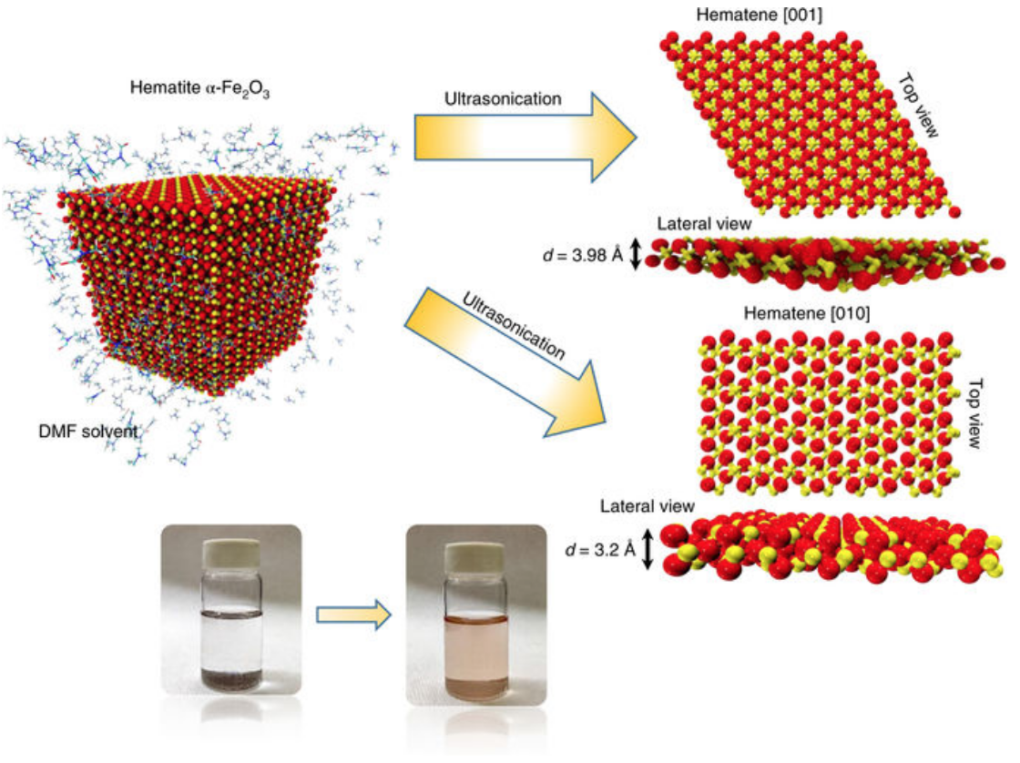 Exfoliation of a non-van der Waals material from iron ore hematite