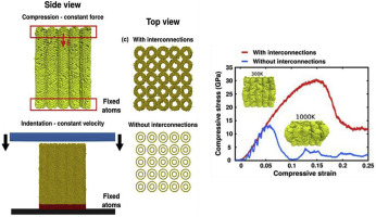 High temperature quasistatic and dynamic mechanical behavior of interconnected 3D carbon nanotube structures